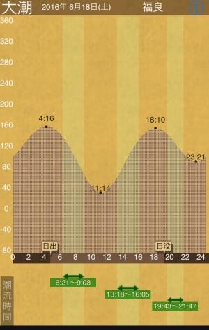 淡路島福良の潮見表