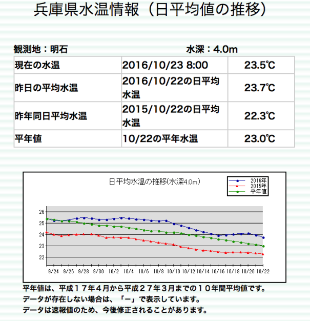 明石の水温20161022