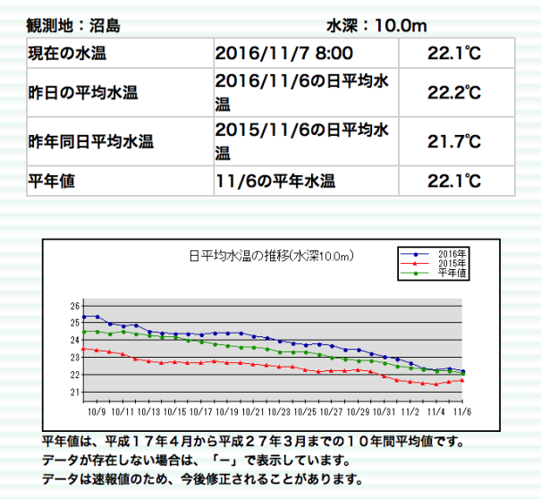 沼島の海水温