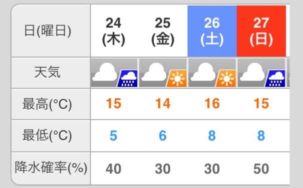 天気予報20161122