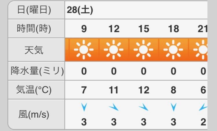 南紀の天気