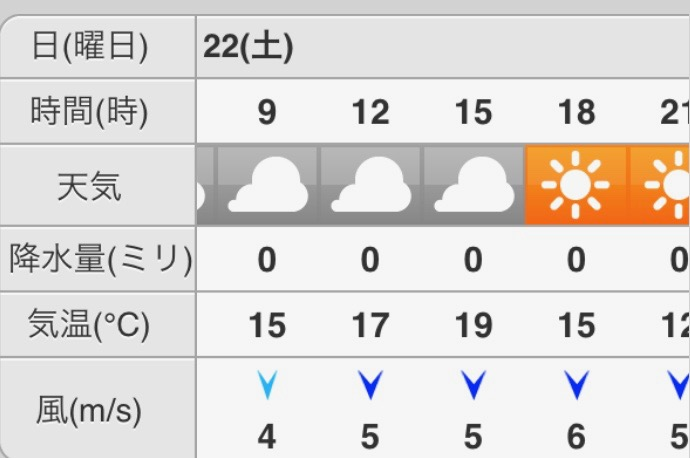 淡路島の天気