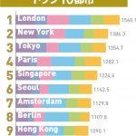 東京は世界の都市総合力ランキング2017の3位、チヌ釣り師が住みたいランキング1位の都市は?