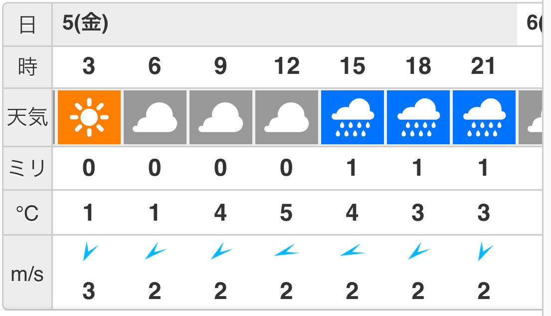 尾鷲の天気予報