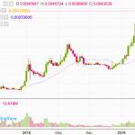 【仮想通貨】注目のバイナンスコイン(BNB)を購入しました!