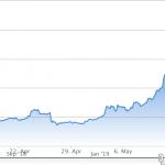 ビットコインが再び上昇中!仮想通貨の可能性はまだまだこれからです。