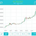 ビットコインが上昇中!バブル期の勢いが再来か?
