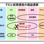 【税金】FXと仮想通貨の損益通算はできません