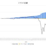 【FX】トラリピの運用成績報告(2020年5月29日版)〜釣りざんまいへの投資日記〜トラリピの年利は15.6%で確定!