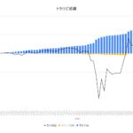 【FX】釣りざんまいへの投資日記〜トラリピの運用成績報告(2020年9月18日版)〜確定利益は8,352円!