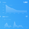 【SocialDog】Twitter アカウント運用ツールでフォロー管理を便利化する方法