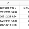 【小技】エクセルでBscScanの協定世界時UTCを日本標準時JSTに変換する方法をサクッと解説(修正版)