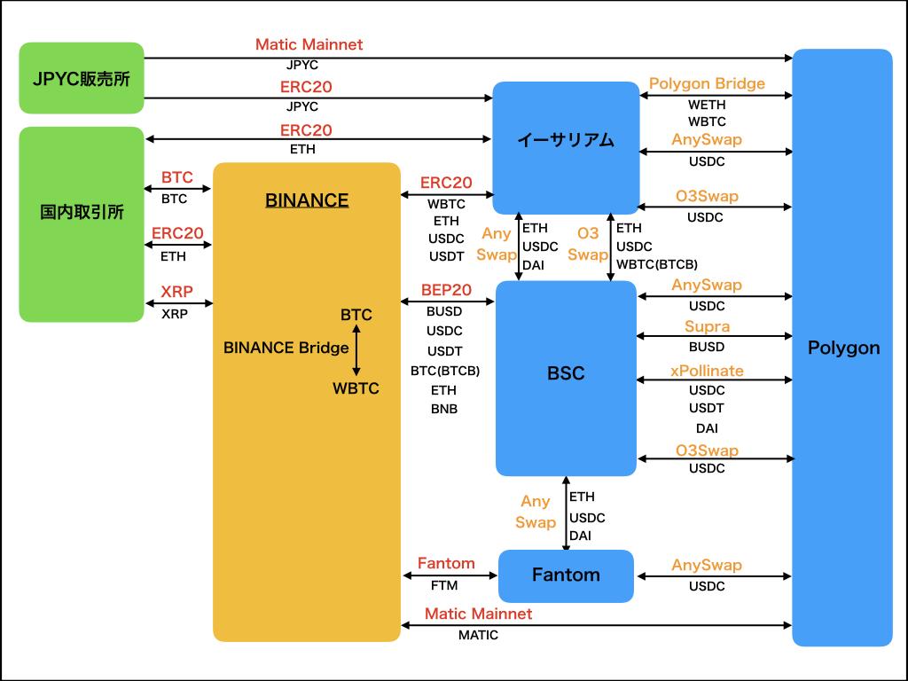 【図解】海外取引所とクロスチェーン送金の現状〜BINANCE依存を脱却する方法〜